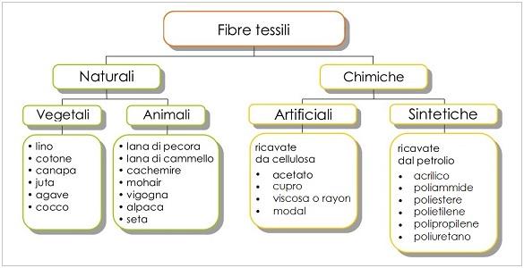 Tessilfibre di claudio marengo cotton textiles since 1972 - Tessili per la casa ...